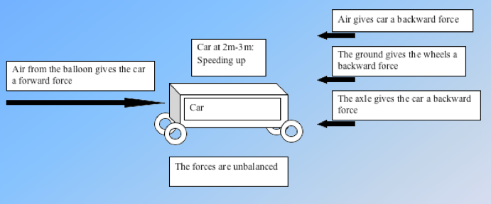 Balloon Diagram Balloon Car Force Diagram