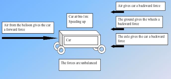 Balloon Car Project Force Arrow Diagrams